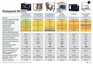 stampanti 3d confronto di chip