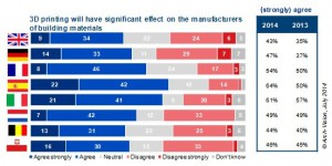sondaggio architetti ingegneri e stampa 3d