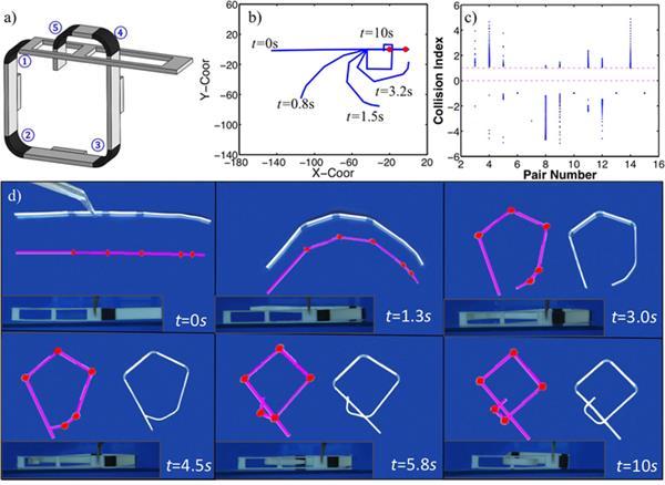 Polimeri Memoria Di Forma.Stampa 4d Sistemi Autopieghevoli Polimeri Intelligenti A
