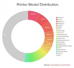 i modelli di stampanti 3d usati da 3dhubs