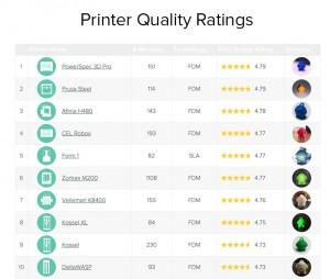 rating qualita delle stampanti rapporto 3d hubs gennaio 2016
