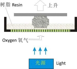 FJIRSM nuova tecnologia di stampa 3d dell'accademie delle scienze cinesi 02