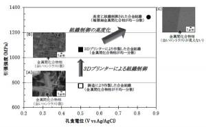 L'Hitachi stampa in 3d metal con un nuovo materiale chiamato HiPEACE 01